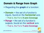 domain range from graph