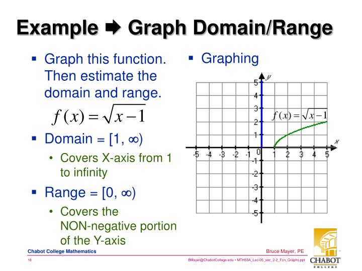 Graph this function. Then estimate the domain and range.