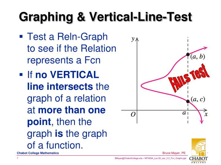 Graphing & Vertical-Line-Test