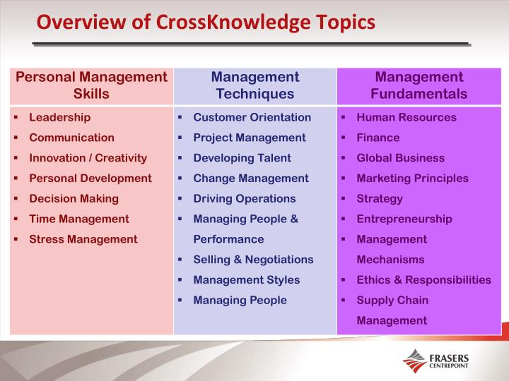 Overview of CrossKnowledge Topics