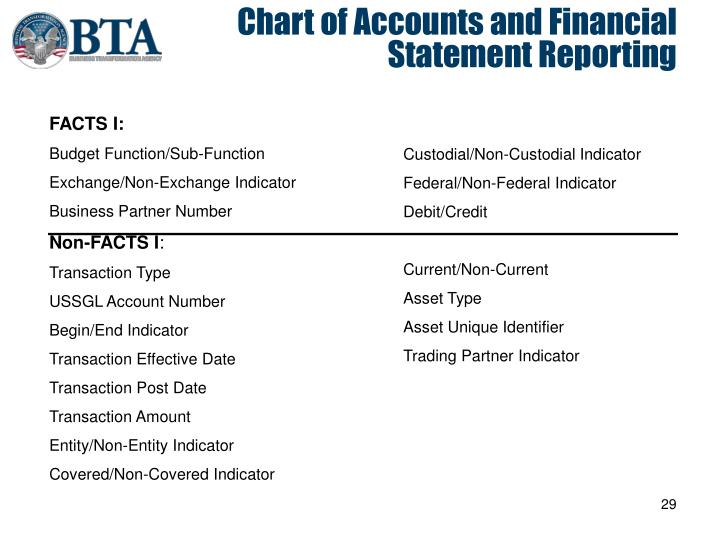 Chart of Accounts and Financial Statement Reporting