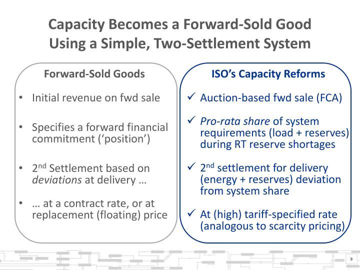 Capacity Becomes a Forward-Sold Good