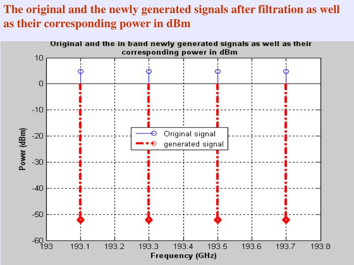 The original and the newly generated signals after filtration as well as their corresponding power in dBm