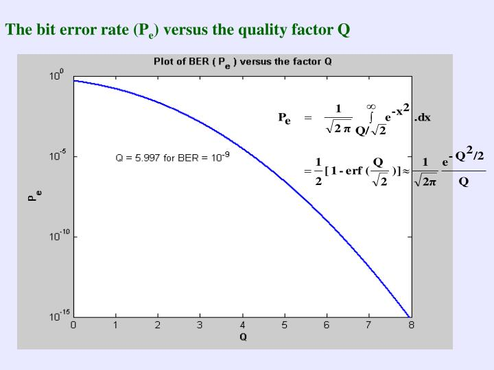 The bit error rate (P