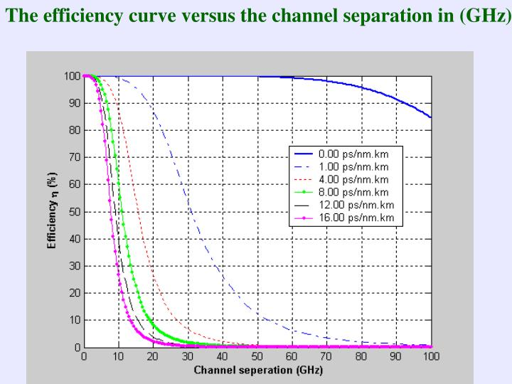 The efficiency curve versus the channel separation in (GHz)