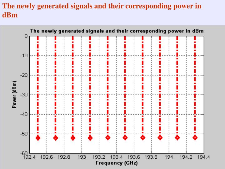 The newly generated signals and their corresponding power in dBm
