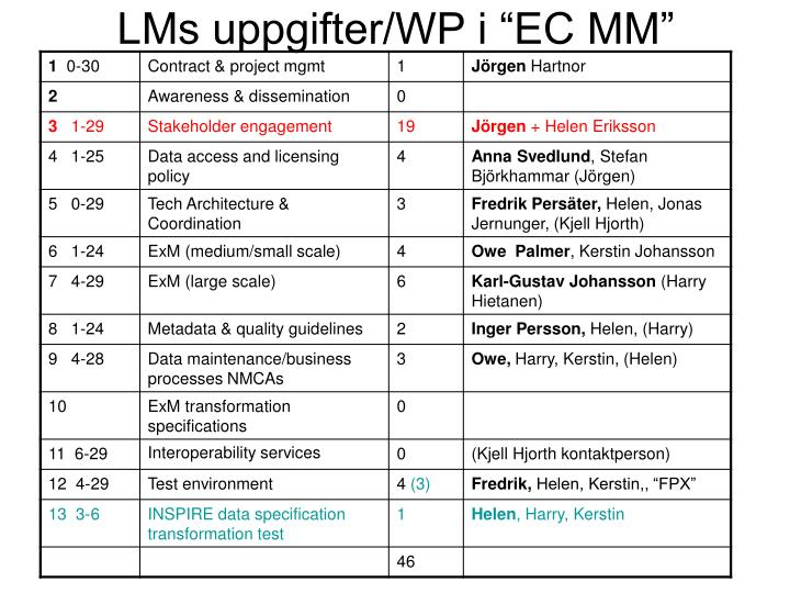 "LMs uppgifter/WP i ""EC MM"""