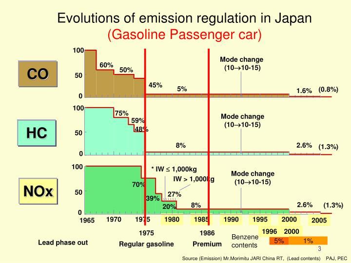 Evolutions of emission regulation in Japan
