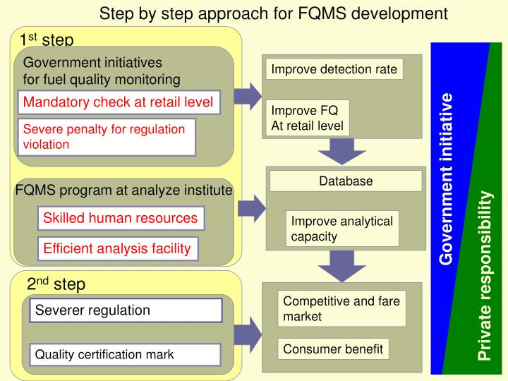 Step by step approach for FQMS development