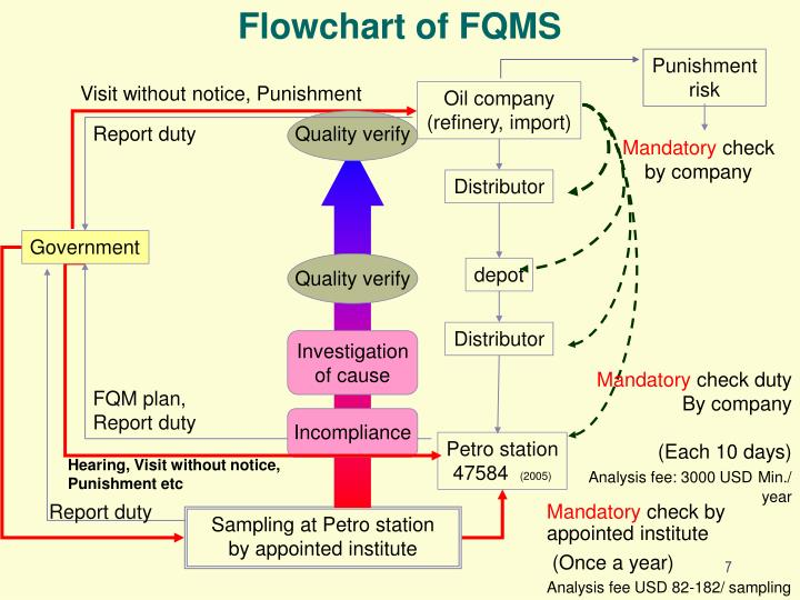 Flowchart of