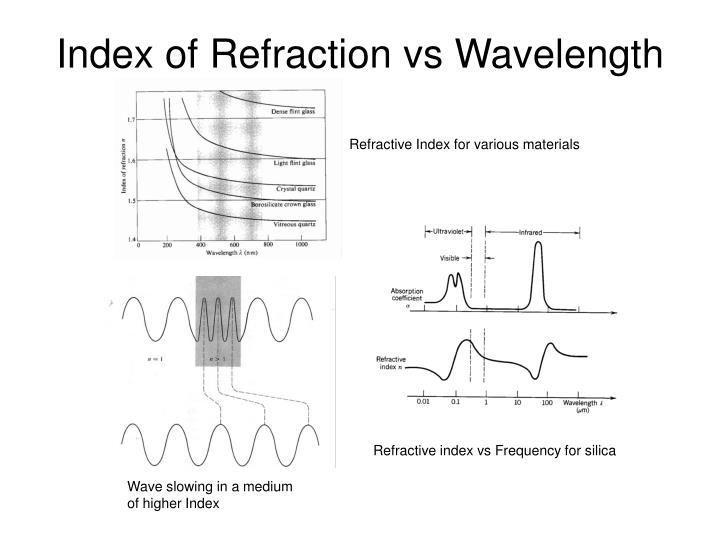 Index of Refraction vs Wavelength
