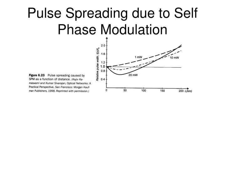 Pulse Spreading due to Self Phase Modulation