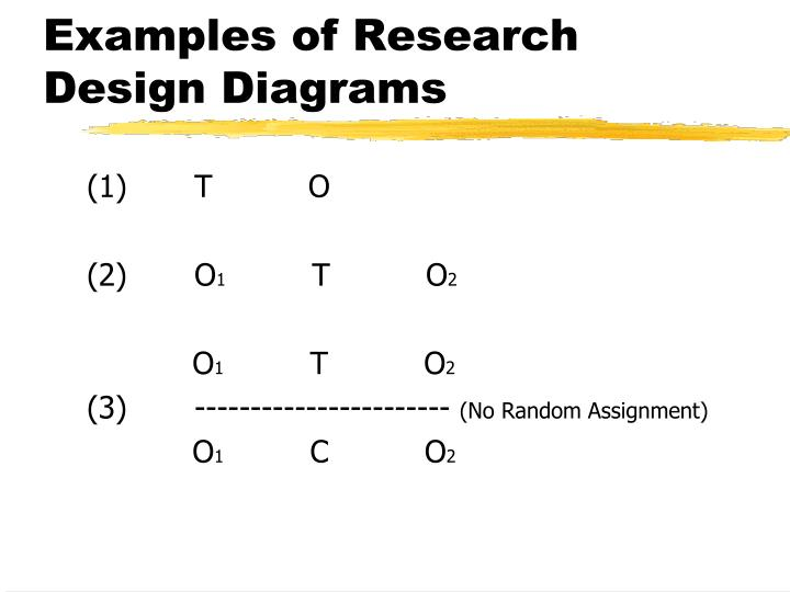 Examples of Research Design Diagrams