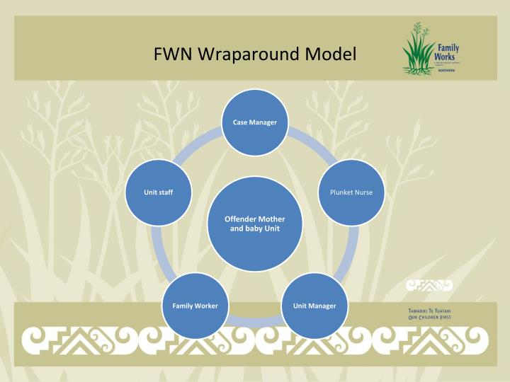 FWN Wraparound Model