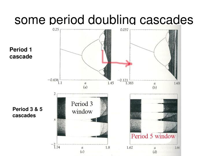 Some period doubling cascades