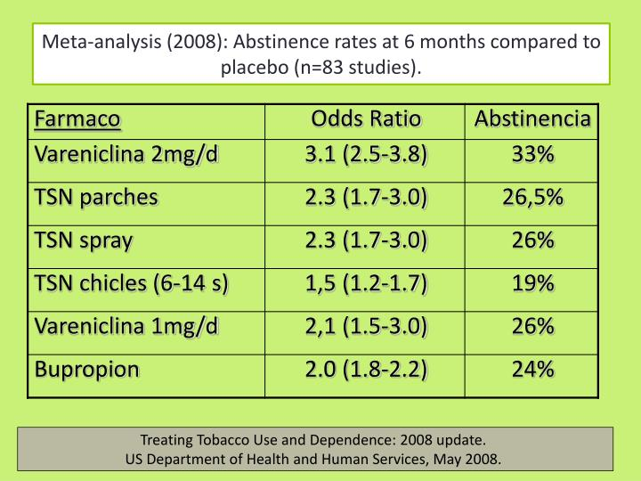 Meta-analysis (2008): Abstinence rates at 6 months compared to placebo (n=83 studies).