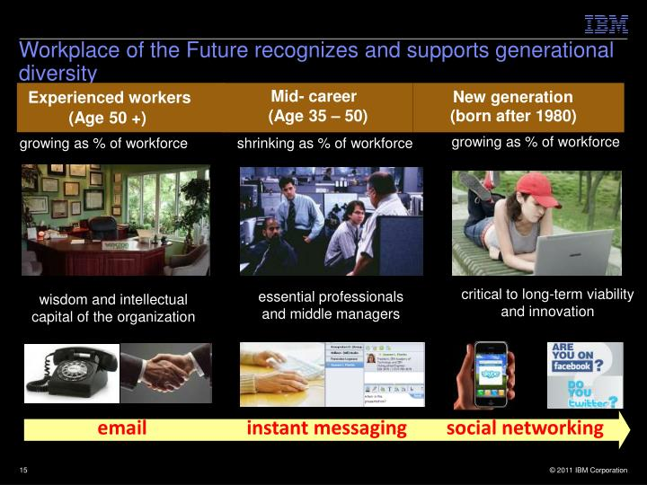 Workplace of the Future recognizes and supports generational diversity