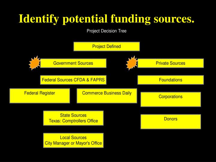 Identify potential funding sources
