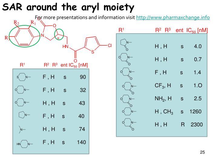 SAR around the aryl moiety