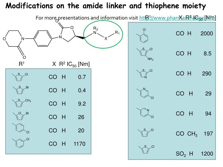 Modifications on the amide linker and thiophene moiety