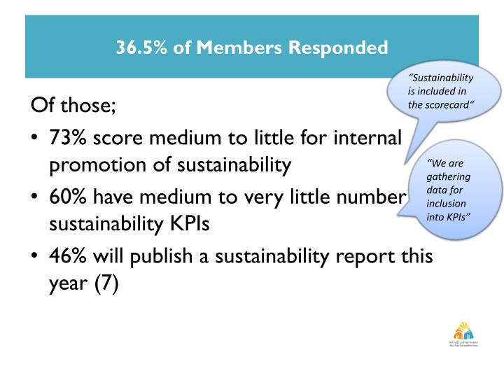 36.5% of Members Responded