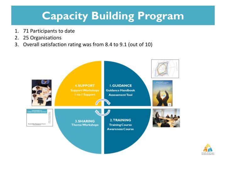 Capacity Building Program