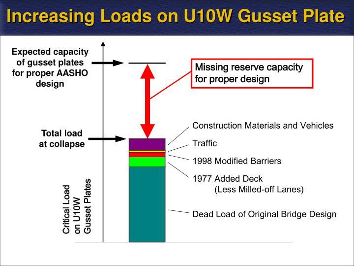 Increasing Loads on U10W Gusset Plate