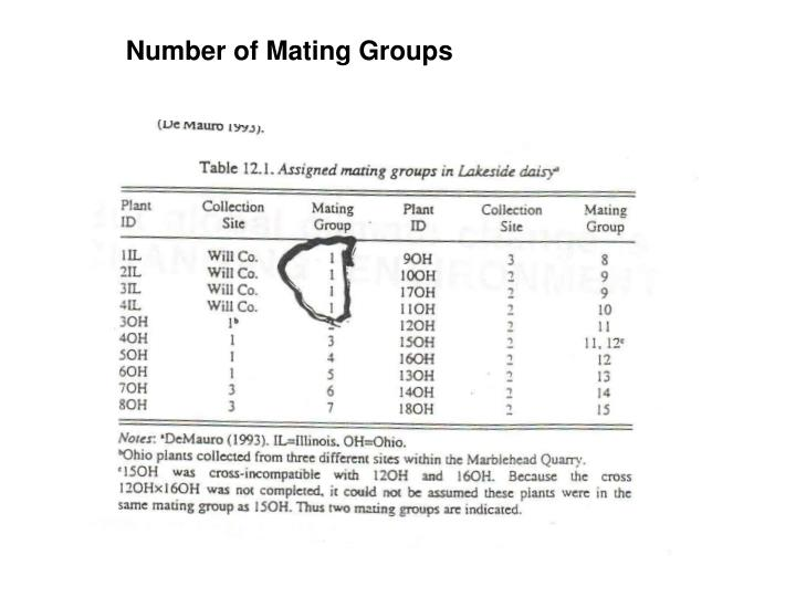 Number of Mating Groups