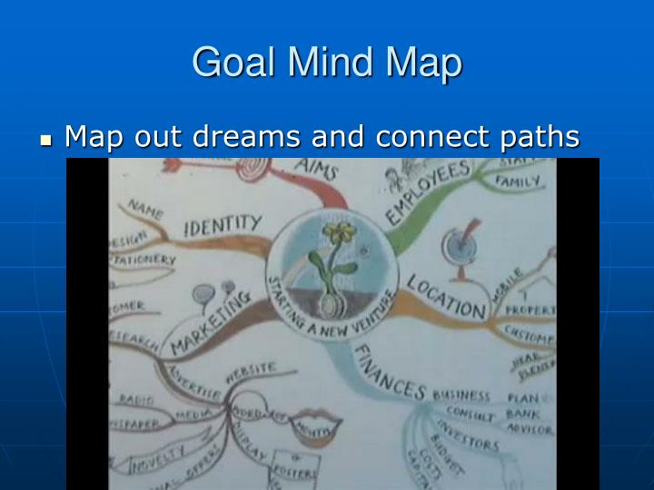 Goal Mind Map