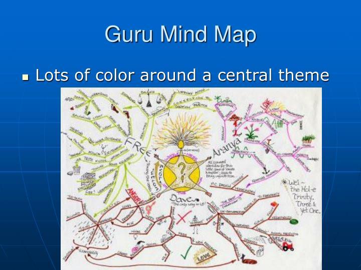 Guru Mind Map