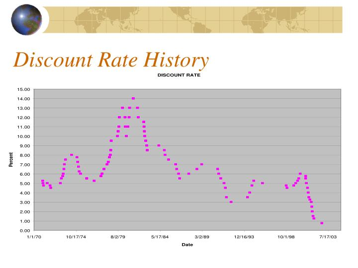 Discount Rate History