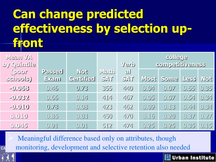 Can change predicted effectiveness by selection up-front