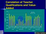 correlation of teacher qualifications and value added