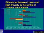 differences between lower and high poverty by percentile of teacher value added