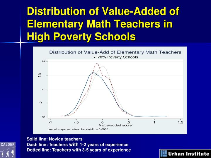 Distribution of Value-Added of Elementary Math Teachers in High Poverty Schools