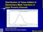 distribution of value added of elementary math teachers in high poverty schools