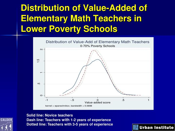 Distribution of Value-Added of Elementary Math Teachers in Lower Poverty Schools
