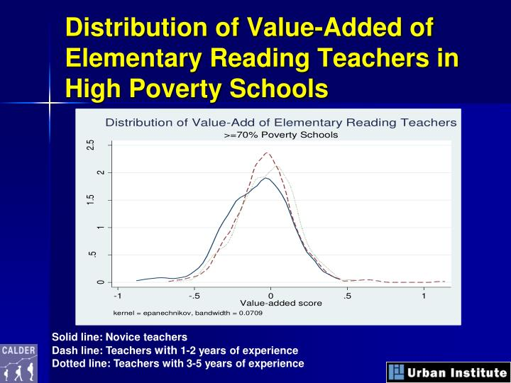 Distribution of Value-Added of Elementary Reading Teachers in High Poverty Schools