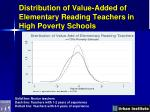 distribution of value added of elementary reading teachers in high poverty schools