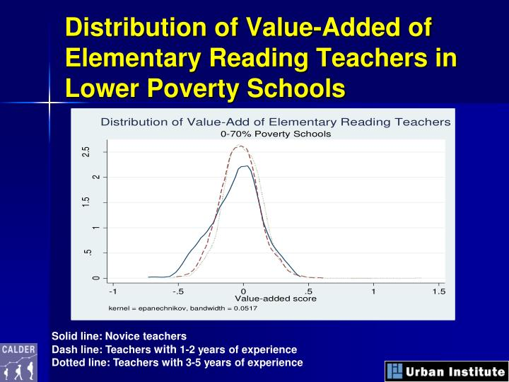 Distribution of Value-Added of Elementary Reading Teachers in Lower Poverty Schools