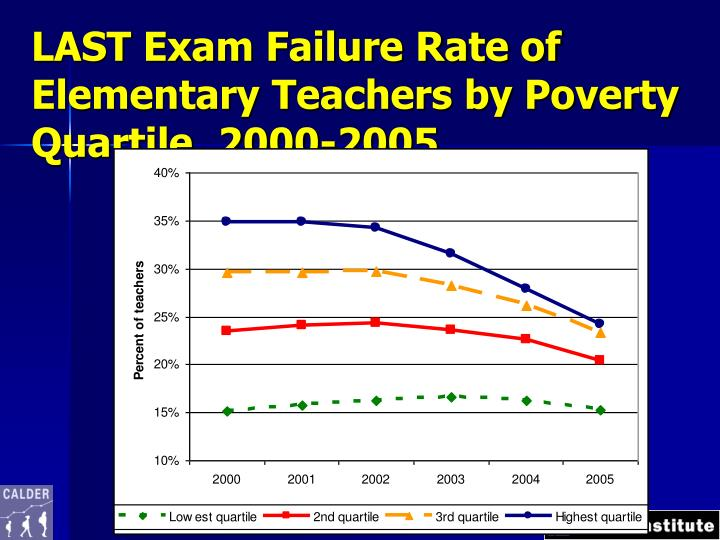 LAST Exam Failure Rate of Elementary Teachers by Poverty Quartile, 2000-2005
