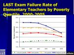 last exam failure rate of elementary teachers by poverty quartile 2000 2005