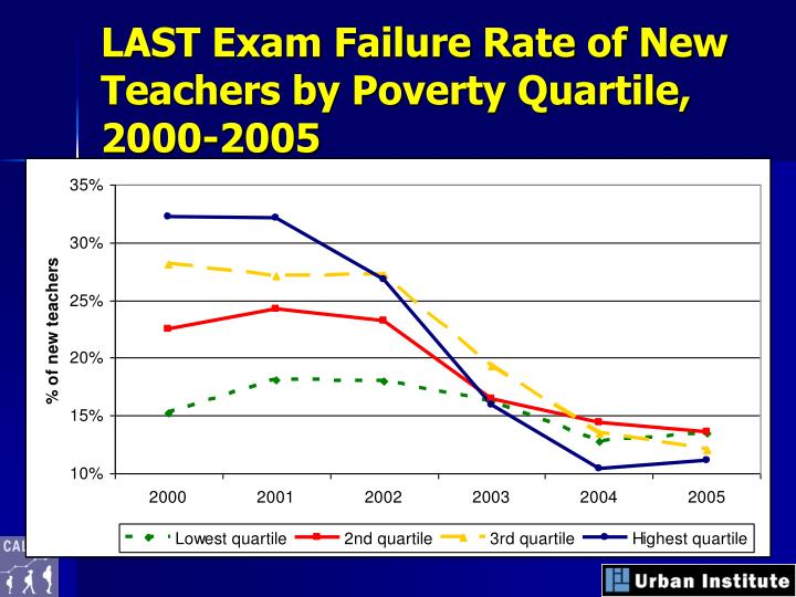 LAST Exam Failure Rate of New Teachers by Poverty Quartile, 2000-2005