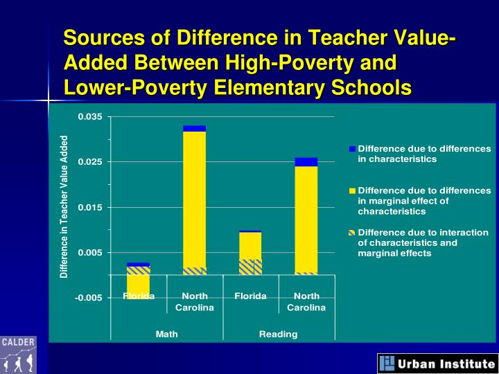 Sources of Difference in Teacher Value-Added Between High-Poverty and Lower-Poverty Elementary Schools