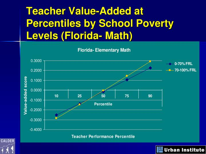 Teacher Value-Added at Percentiles by School Poverty Levels (Florida- Math)
