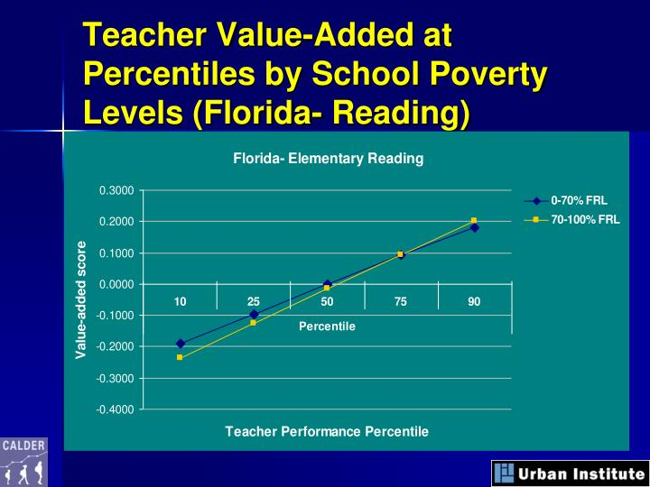 Teacher Value-Added at Percentiles by School Poverty Levels (Florida- Reading)