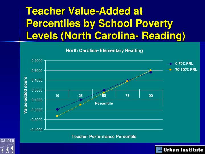 Teacher Value-Added at Percentiles by School Poverty Levels (North Carolina- Reading)