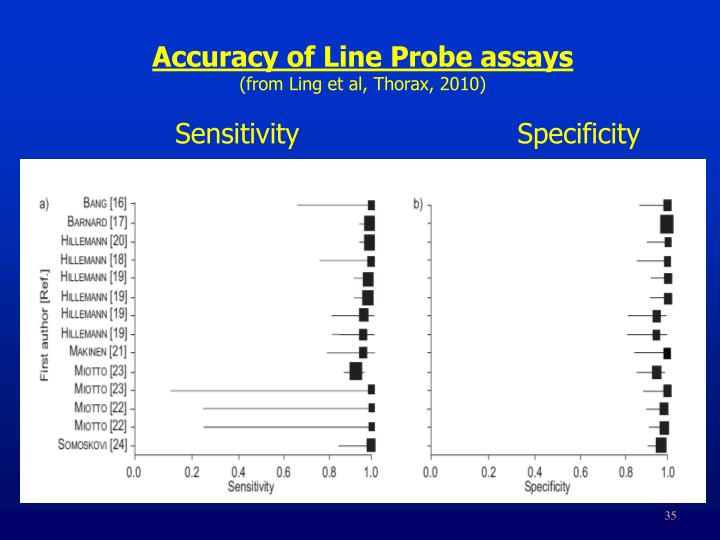 Accuracy of Line Probe assays