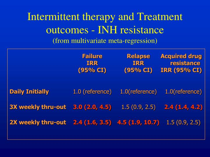 Intermittent therapy and Treatment outcomes - INH resistance