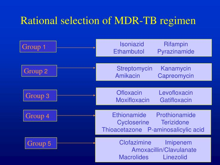Rational selection of MDR-TB regimen